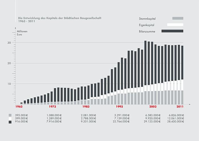 bgo-chart-entwicklung-01