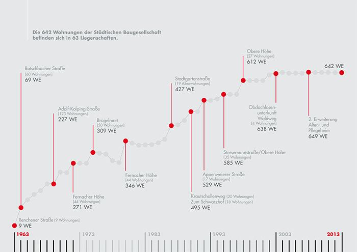 bgo-chart-entwicklung-02