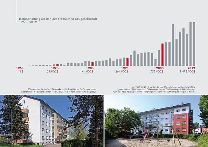 bgo-chart-entwicklung-03