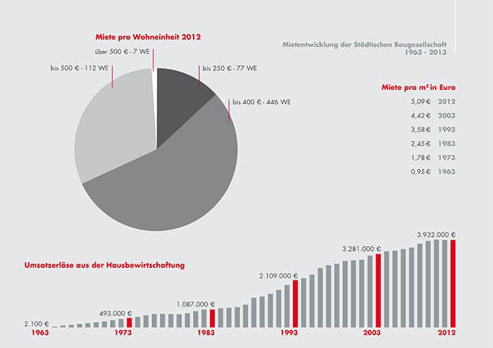 bgo-chart-entwicklung-04